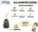 CAMPANYA DE RECOLLIDA SELECTIVA 2020: ELS COMPOSTADORS
